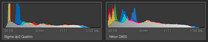 quattro-vs-d800_comparison_histogram-2